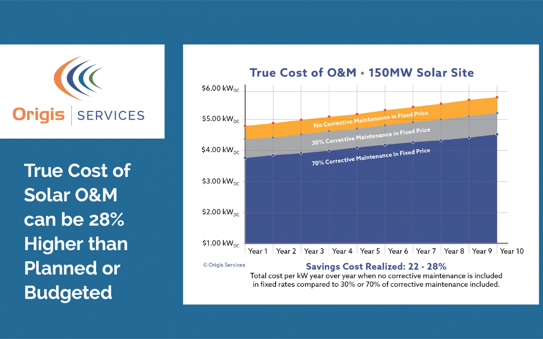 True Cost of Solar O&M can be 28% Higher Than Planned or Budgeted